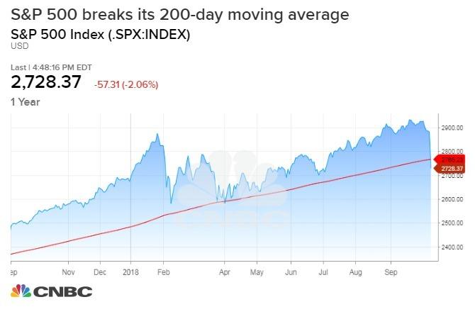 標普 500 指數跌破 200 日均線 (圖表取自 CNBC)