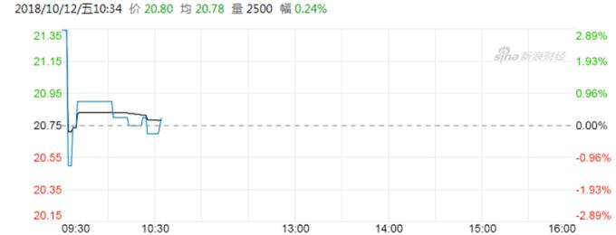 联想控股股价 (图:新浪财经)