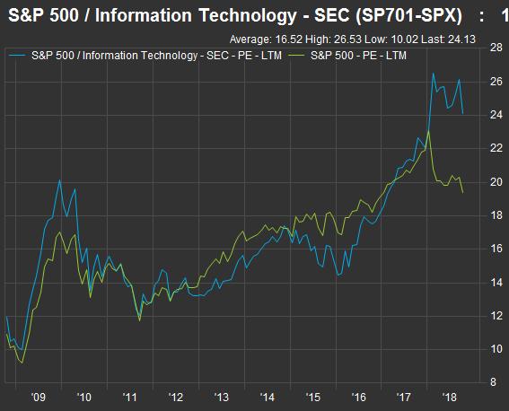 科技股與標普500指數的本益比變化(圖表取自Market Watch)