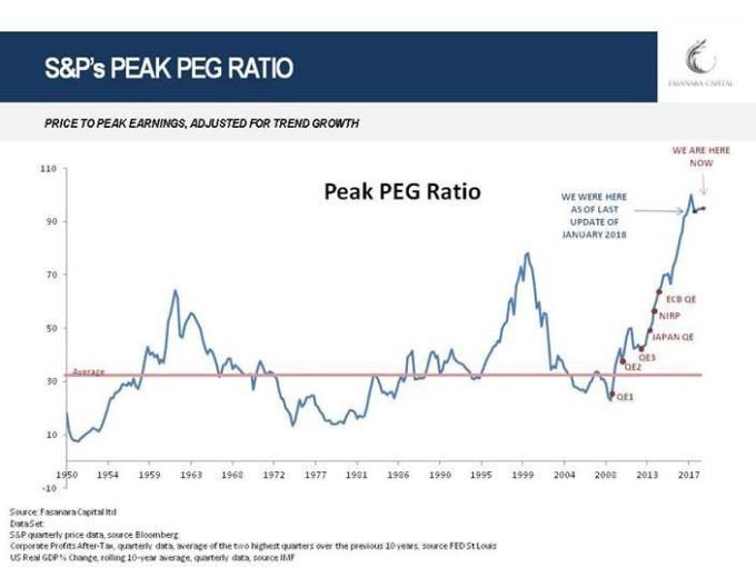 標普500指數市盈率與增長峰值比率,1950至今 (圖:Fasanara Capital)