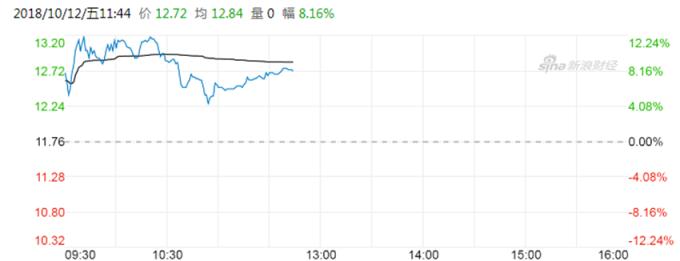 贛鋒鋰業H股股價 (圖:新浪財經)