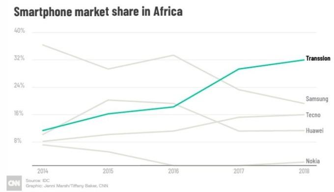非洲手機市場變化 (圖表取自 CNN)