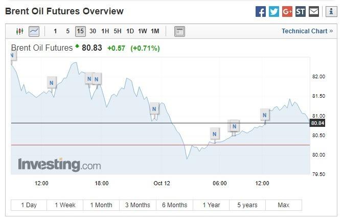 布兰特原油期货价格上涨。(图:翻摄自Investing.com)