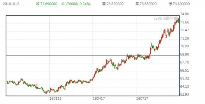 美元兌印度盧比日線走勢圖 (近一年以來表現)