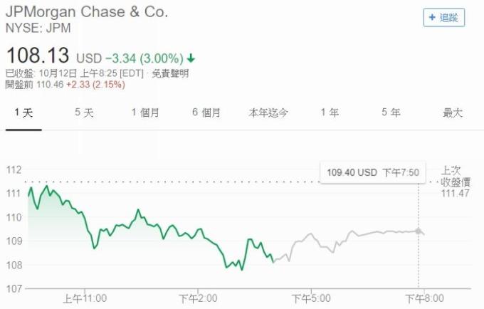 摩根大通股價盤前大漲 2.15% 圖片來源:Google