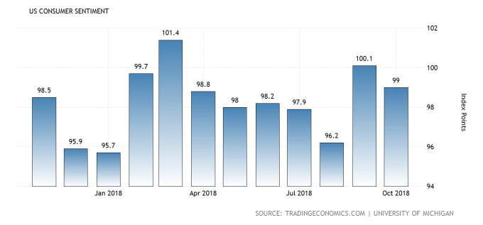 美國近一年消費者信心指數初值。(圖:tradingeconomics)