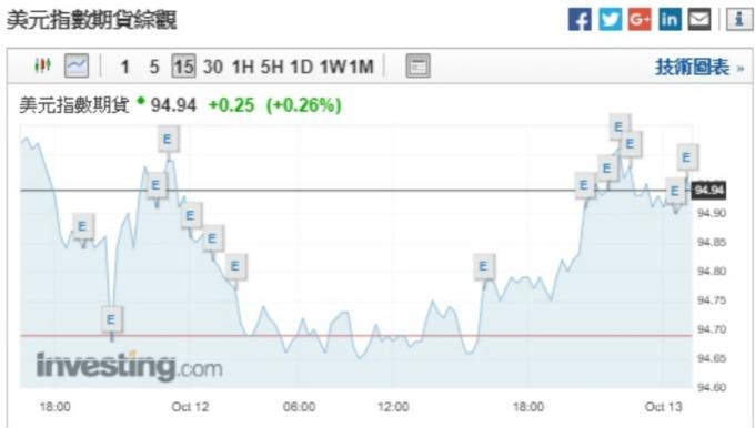 週五該數據發布後,美元指數期貨走高,一度觸及日高 95.01。(圖:invetsing)