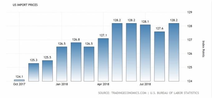 美國進口物價指數近年趨勢。(圖:Tradingeconomics)