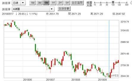 (圖三:上證股價指數日K線圖,鉅亨網)
