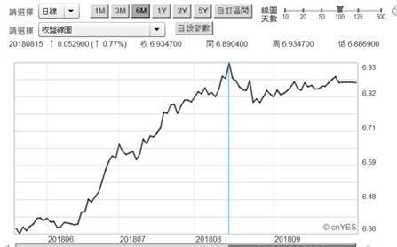 (圖二:人民幣兌換美元匯價,鉅亨網)
