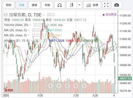 (圖五:台股加權股價指數日K線圖,鉅亨網)