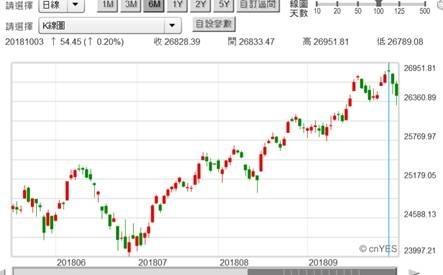 (圖四:道瓊工業股價指數日K線圖,鉅亨網)