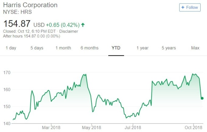 Harris 股價日線趨勢圖 / 圖:谷歌