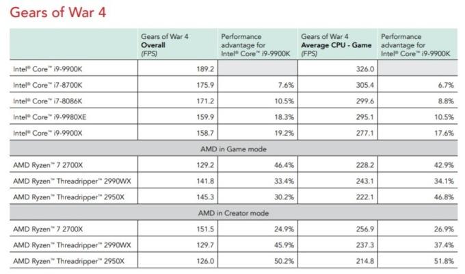 CPU 評比 / 圖:Principled Technologies