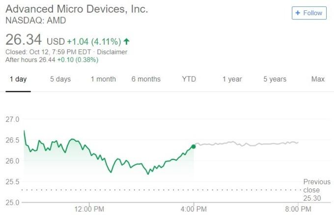 AMD 股價日線趨勢圖 / 圖:谷歌