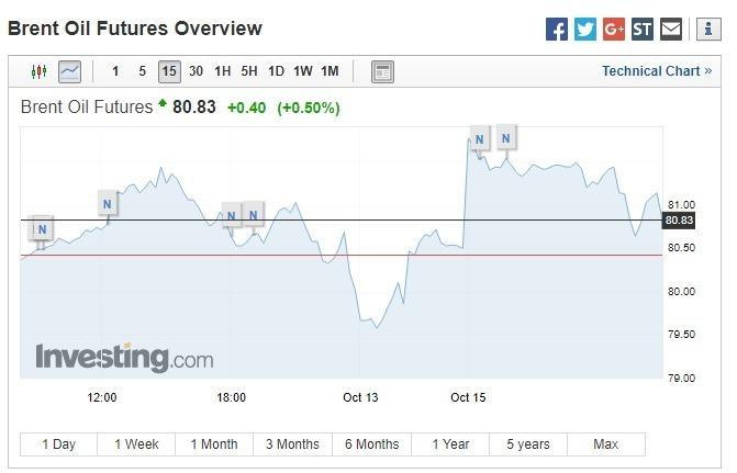 布蘭特原油期貨上漲。(圖:翻攝自 Investing.com)