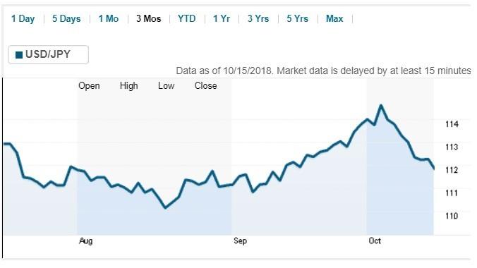 美元兌日圓價格日線趨勢圖 / 圖:路透