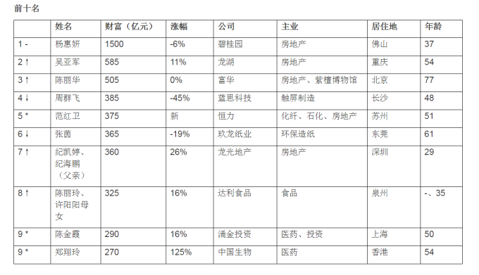 圖:《2018胡潤女企業家榜》