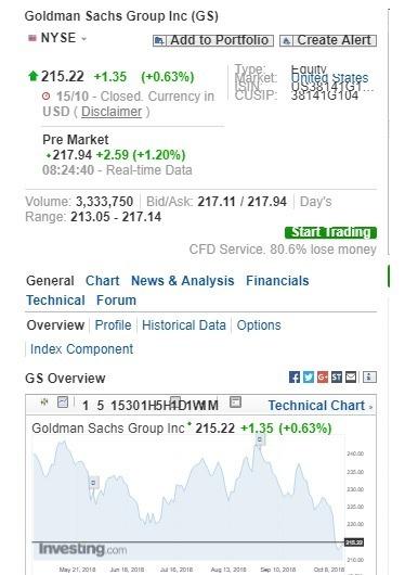 高盛盤前股價上漲。(圖:翻攝自Investing.com)
