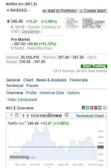 Netflix 盤前股價上漲。(圖:翻攝自 Investing.com)
