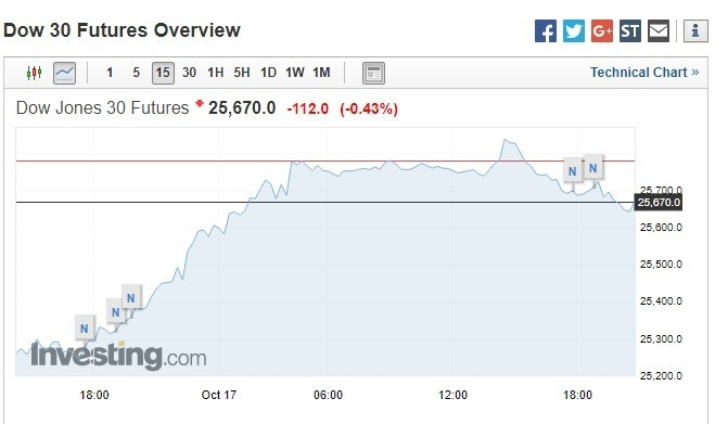 美股盤前,道瓊期指下跌 112 點。(圖:翻攝自 Investing.com)