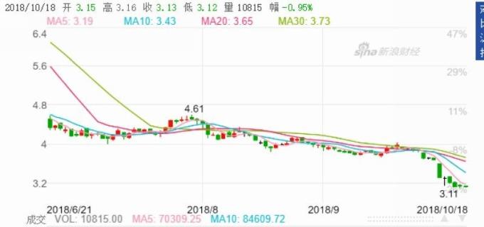 光明地產股價走勢圖 圖片來源:Sina
