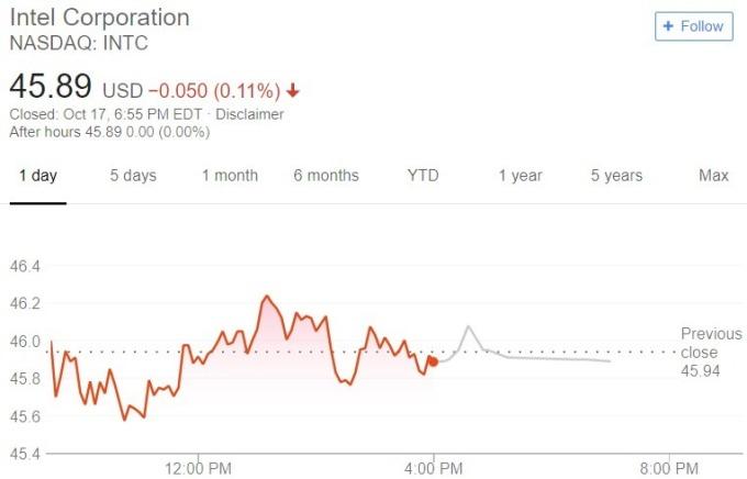 英特爾股價日線趨勢圖 / 圖:谷歌