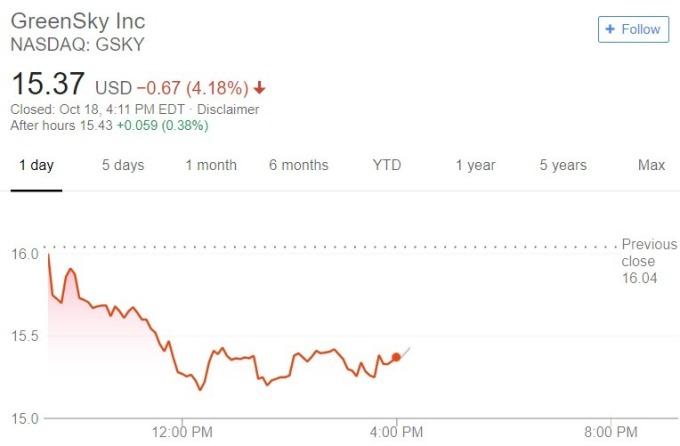 Greensky 股價日線趨勢圖 / 圖:谷歌