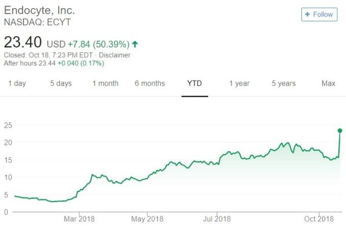 Endocyte 股價日線趨勢圖 / 圖:谷歌