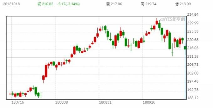蘋果股價日線走勢圖 (近三個月以來表現)
