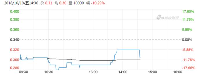 華融投資股價 (圖:新浪財經)