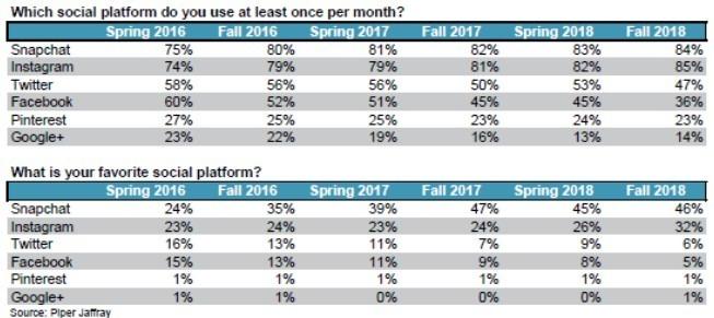 社群媒體使用率 / 圖:CNBC