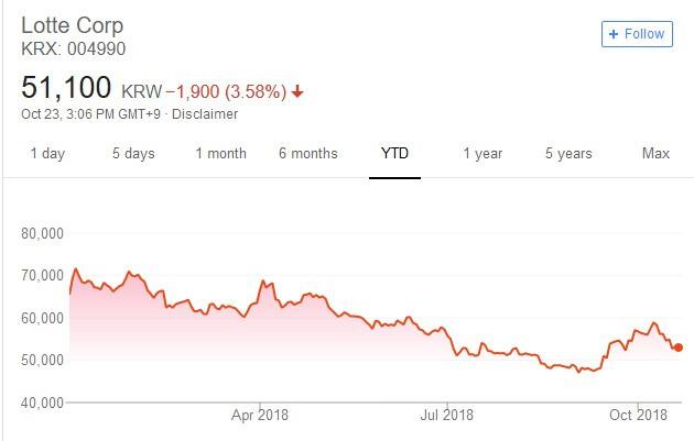樂天集團今年股價日線走勢圖