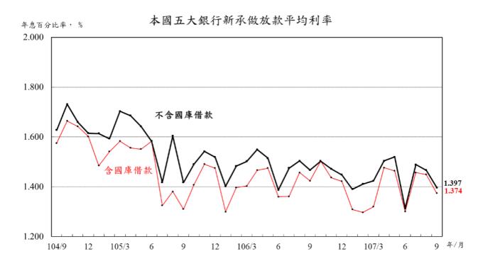 〈房產〉9月5大銀行新承做房貸 再平歷史次低