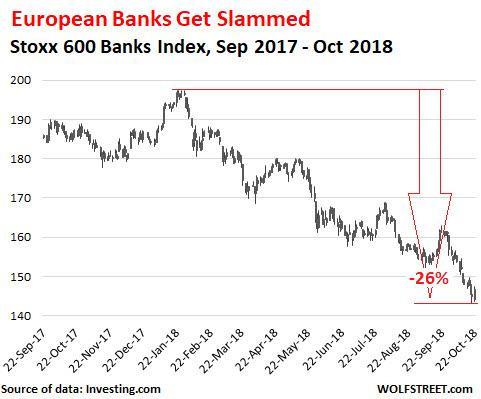 Stoxx 600銀行從1月高點下跌26%