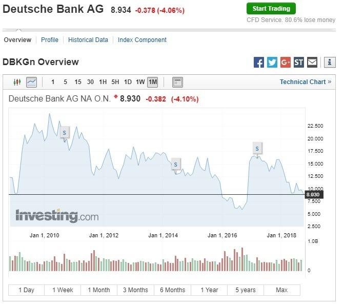 德銀股價下跌。(圖:翻攝自Investing.com)