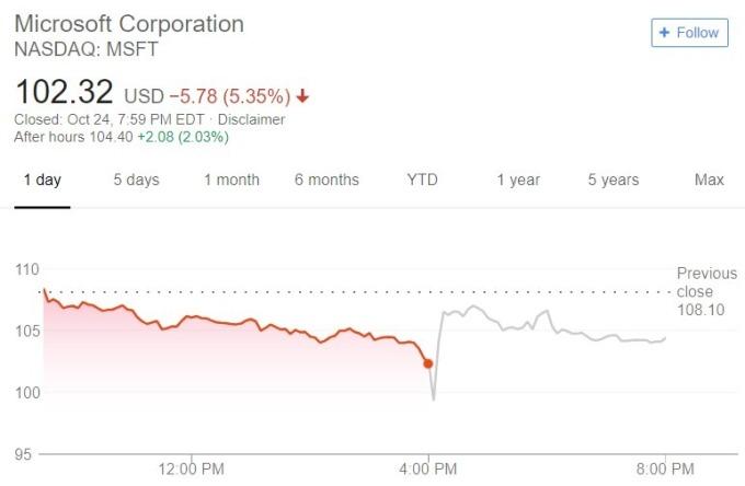 微軟股價日線趨勢圖 / 圖:谷歌