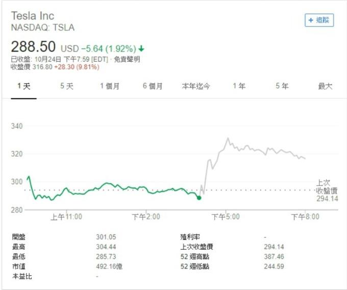 特斯拉最新財報優於預期,帶動盤後股價飆升逾 12%。