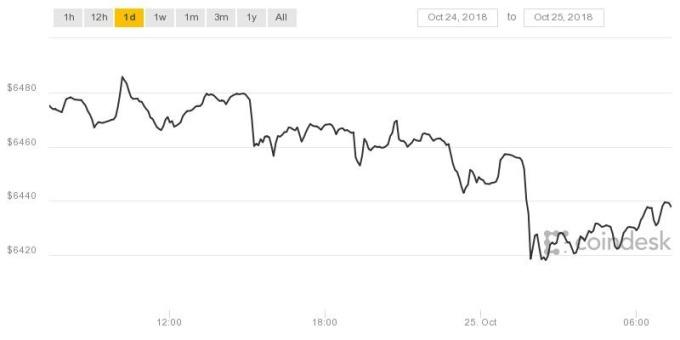 比特幣價格小跌(圖表取自coindesk)