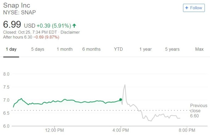 Snapchat 股價日線趨勢圖 / 圖:谷歌