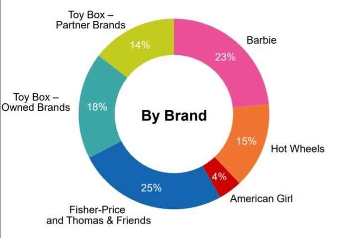 依據品牌銷售佔比 / 圖:Mattel