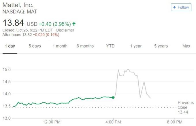 Mattel 股價日線趨勢圖 / 圖:谷歌