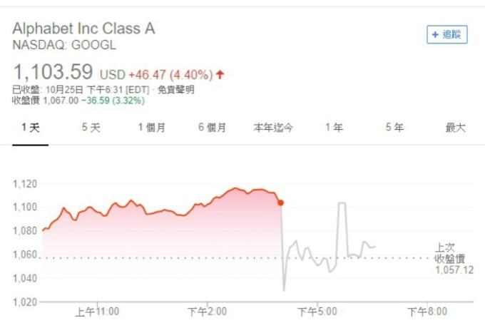 Alphabet 週四盤後股價大跳水。