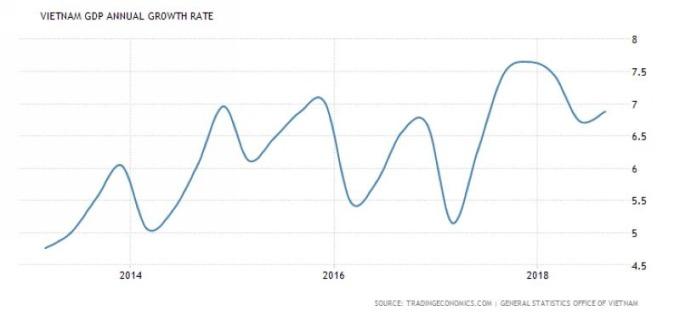 越南 GDP 年增率 圖片來源:tradingeconomics.com