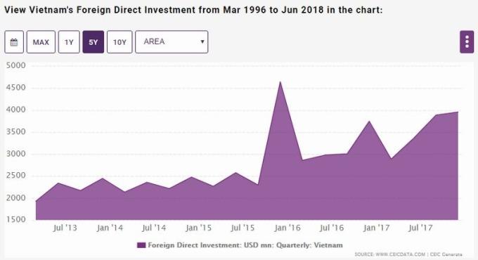越南外國直接投資 (FDI) 規模 圖片來源:CEIC