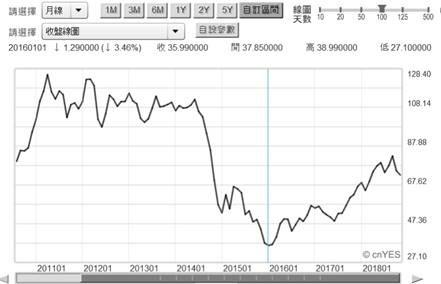 (圖二:北海布侖特油價曲線圖,鉅亨網)