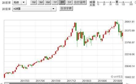 (圖四:道瓊工業股價指數周K線圖,鉅亨網)