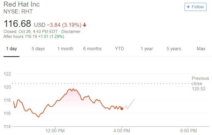 Red Hat 股價日線趨勢圖 / 圖:谷歌