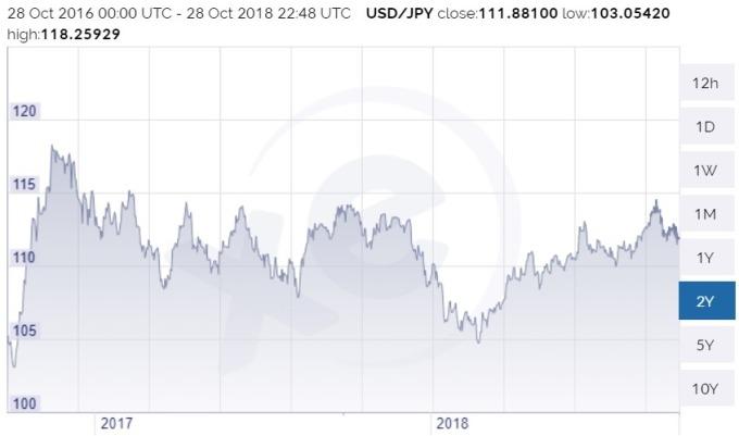 美元兌日圓價格走勢圖 / 圖:xe