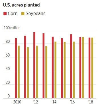 美國玉米(紅)和黃豆(黃)的種植圖土地面積